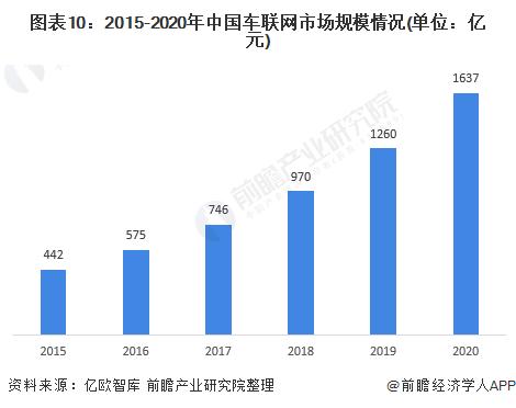 图表10:2015-2020年中国车联网市场规模情况(单位:亿元)