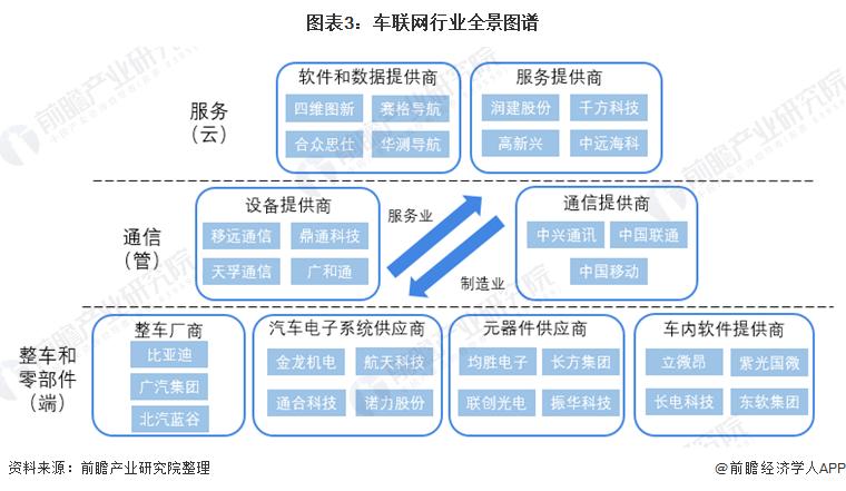图表3:车联网行业全景图谱