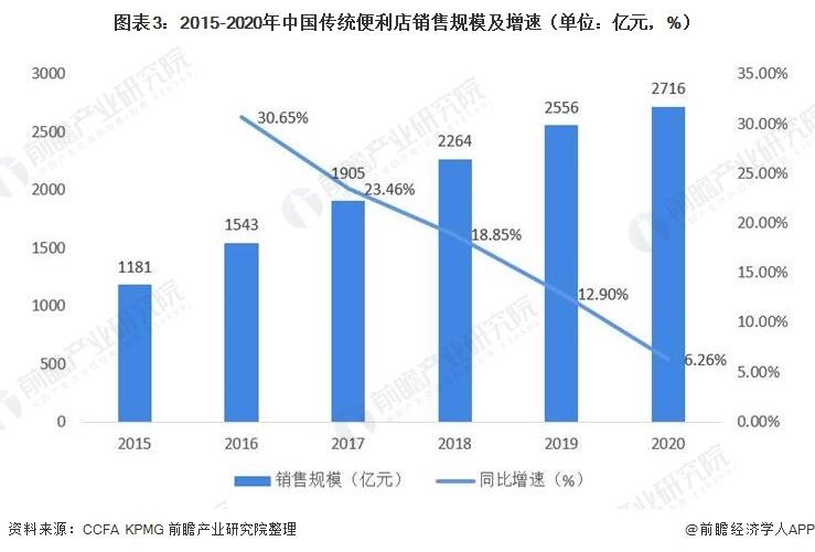 图表3:2015-2020年中国传统便利店销售规模及增速(单位:亿元,%)