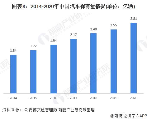 图表8:2014-2020年中国汽车保有量情况(单位:亿辆)