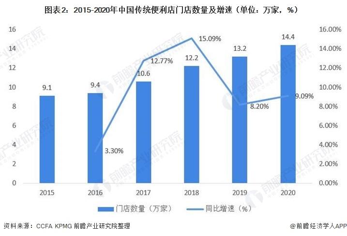 图表2:2015-2020年中国传统便利店门店数量及增速(单位:万家,%)