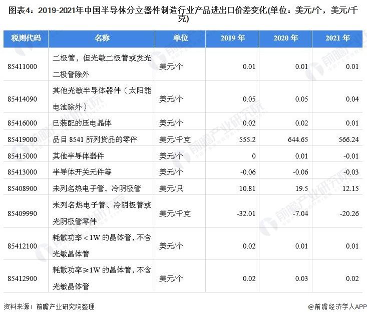图表4:2019-2021年中国半导体分立器件制造行业产品进出口价差变化(单位:美元/个,美元/千克)