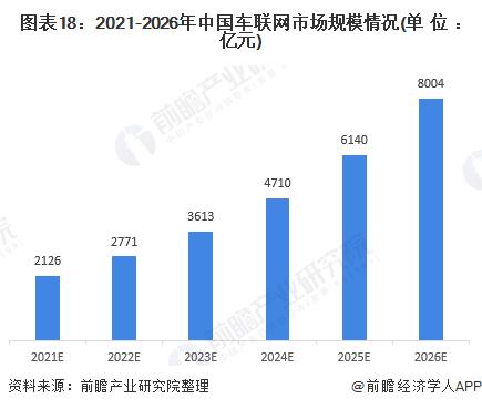 图表18:2021-2026年中国车联网市场规模情况(单位:亿元)