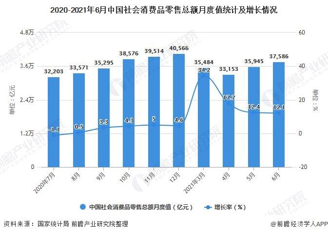 2020-2021年6月中国社会消费品零售总额月度值统计及增长情况