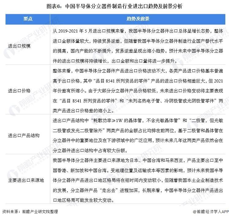 图表6:中国半导体分立器件制造行业进出口趋势及前景分析