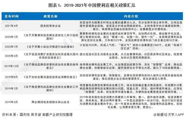 图表1:2019-2021年中国便利店相关政策汇总