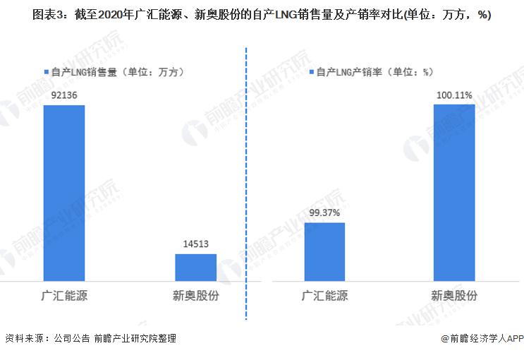 图表3:截至2020年广汇能源、新奥股份的自产LNG销售量及产销率对比(单位:万方,%)