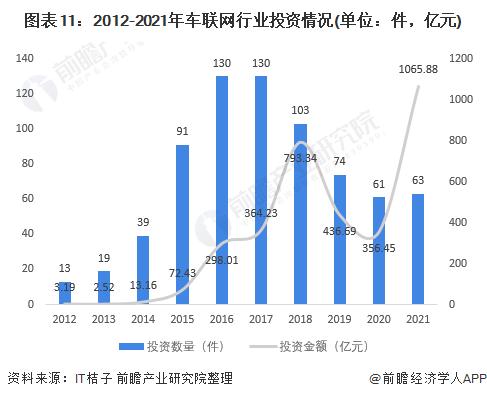 图表11:2012-2021年车联网行业投资情况(单位:件,亿元)