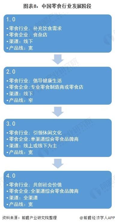 图表8:中国零食行业发展阶段