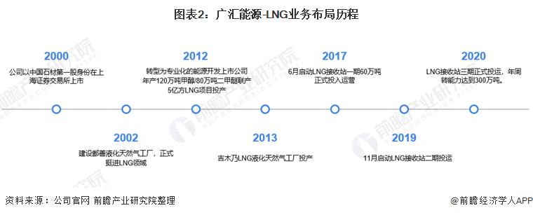 图表2:广汇能源-LNG业务布局历程