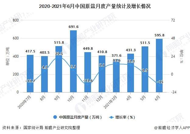 2020-2021年6月中国原盐月度产量统计及增长情况