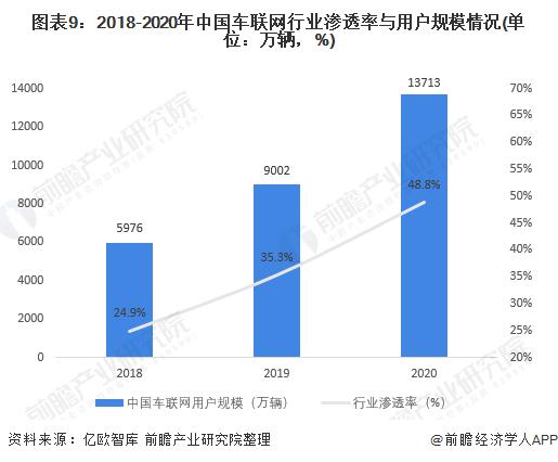 图表9:2018-2020年中国车联网行业渗透率与用户规模情况(单位:万辆,%)