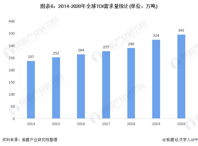图表6:2014-2020年全球TDI需求量统计(单位:万吨)