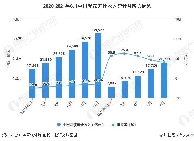 2020-2021年6月中国餐饮累计收入统计及增长情况