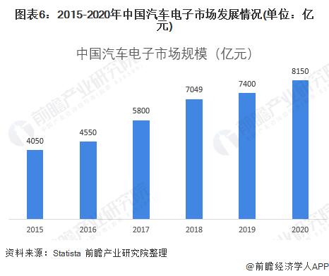 图表6:2015-2020年中国汽车电子市场发展情况(单位:亿元)