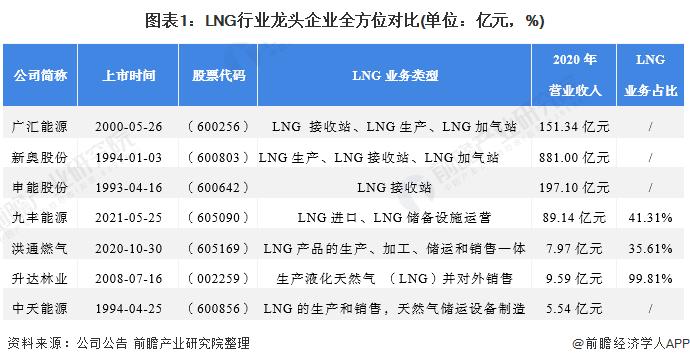 图表1:LNG行业龙头企业全方位对比(单位:亿元,%)