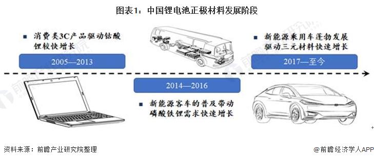 图表1:中国锂电池正极材料发展阶段