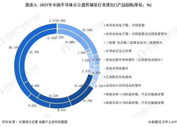 图表3:2021年中国半导体分立器件制造行业进出口产品结构(单位:%)