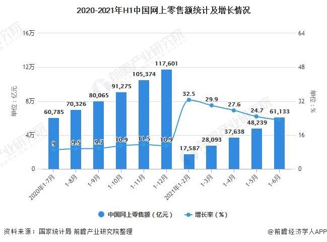 2020-2021年H1中国网上零售额统计及增长情况