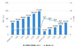 2021年1-6月中国零售行业市场规模现状分析 上半年<em>社会消费品</em><em>零售总额</em>突破20万亿元