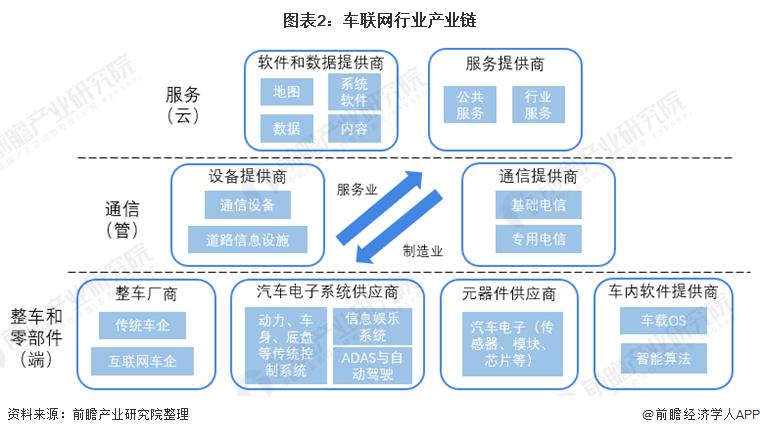 图表2:车联网行业产业链