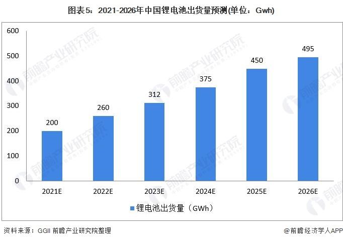 图表5:2021-2026年中国锂电池出货量预测(单位:Gwh)