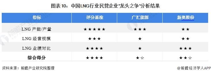 """图表10:中国LNG行业民营企业""""龙头之争""""分析结果"""