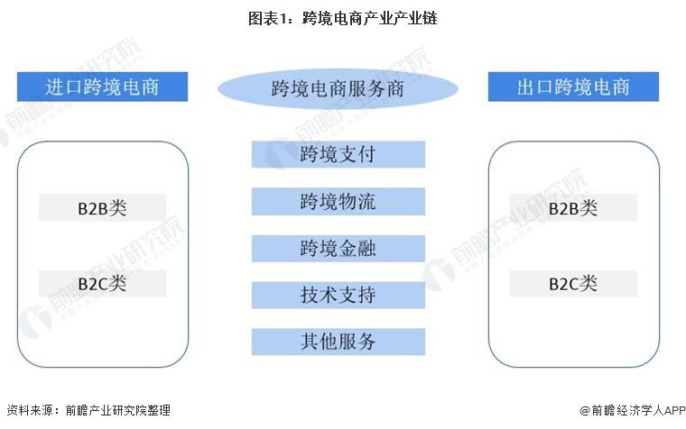 图表1:跨境电商产业产业链