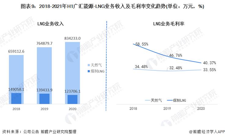 图表9:2018-2021年H1广汇能源-LNG业务收入及毛利率变化趋势(单位:万元,%)