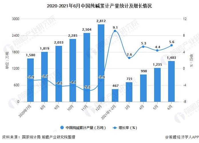 2020-2021年6月中国纯碱累计产量统计及增长情况