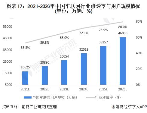 图表17:2021-2026年中国车联网行业渗透率与用户规模情况(单位:万辆,%)