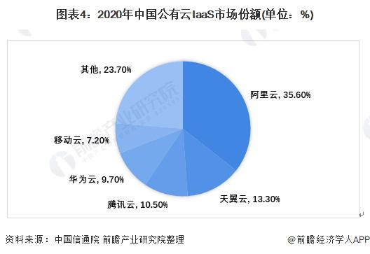 图表4:2020年中国公有云IaaS市场份额(单位:%)