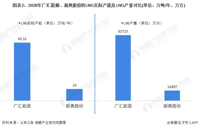 图表2:2020年广汇能源、新奥股份的LNG实际产能及LNG产量对比(单位:万吨/年,万方)