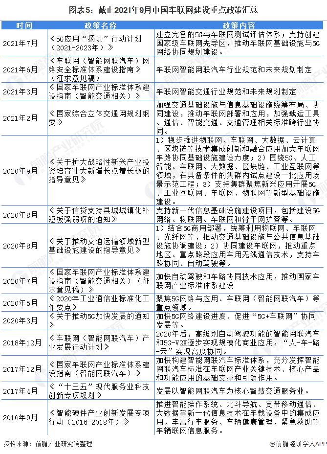 图表5:截止2021年9月中国车联网建设重点政策汇总