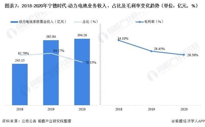 图表7:2018-2020年宁德时代-动力电池业务收入、占比及毛利率变化趋势(单位:亿元,%)