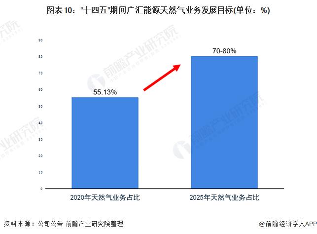 """图表10:""""十四五""""期间广汇能源天然气业务发展目标(单位:%)"""