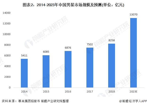 图表2:2014-2023年中国男装市场规模及预测(单位:亿元)