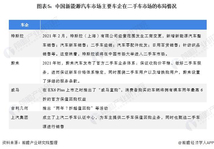图表5:中国新能源汽车市场主要车企在二手车市场的布局情况