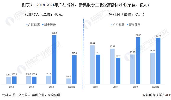 图表7:2018-2021年广汇能源、新奥股份主要经营指标对比(单位:亿元)