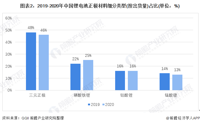 图表2:2019-2020年中国锂电池正极材料细分类型(按出货量)占比(单位:%)