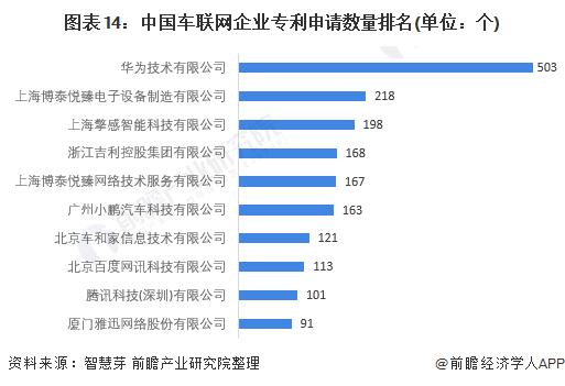 图表14:中国车联网企业专利申请数量排名(单位:个)