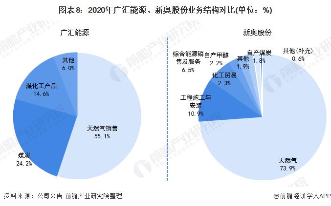图表8:2020年广汇能源、新奥股份业务结构对比(单位:%)