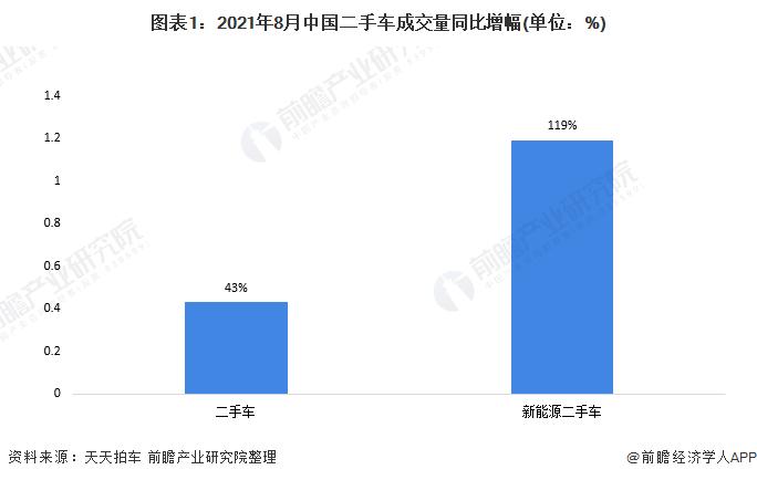 图表1:2021年8月中国二手车成交量同比增幅(单位:%)