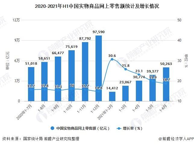 2020-2021年H1中国实物商品网上零售额统计及增长情况