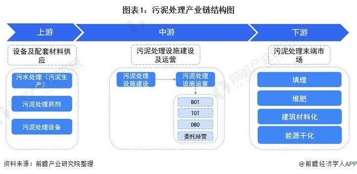 图表1:污泥处理产业链结构图