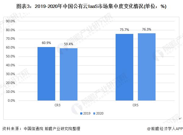 图表3:2019-2020年中国公有云IaaS市场集中度变化情况(单位:%)
