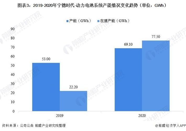 图表3:2019-2020年宁德时代-动力电池系统产能情况变化趋势(单位:GWh)