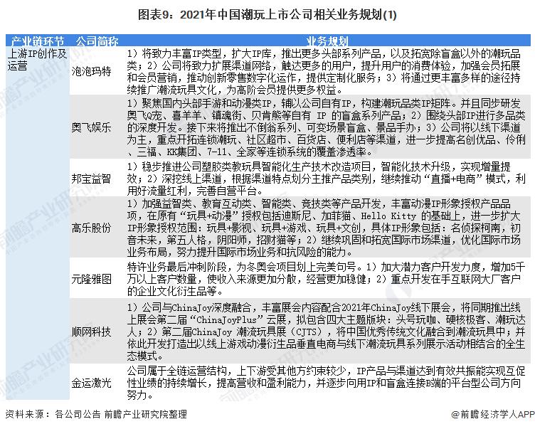 图表9:2021年中国潮玩上市公司相关业务规划(1)
