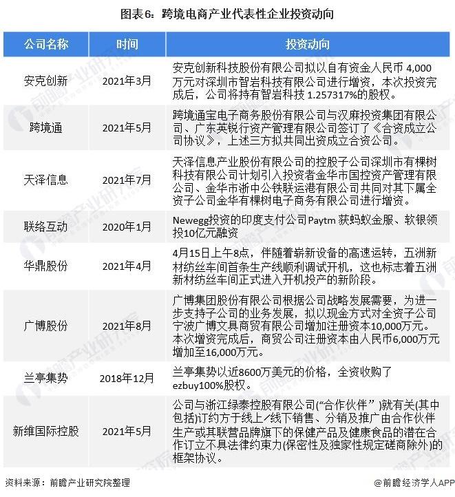 图表6:跨境电商产业代表性企业投资动向