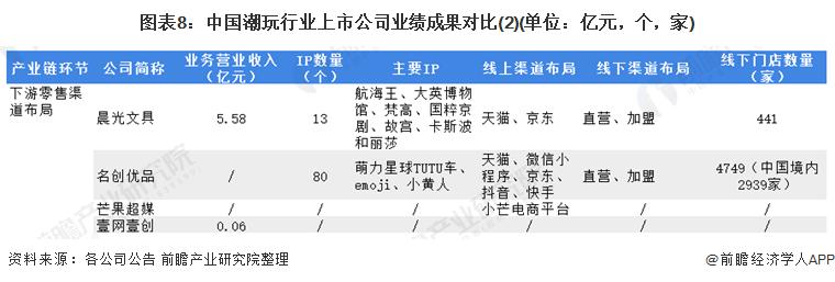 图表8:中国潮玩行业上市公司业绩成果对比(2)(单位:亿元,个,家)